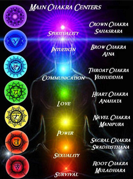Chakra Diet: Eat Your Way to Inner Peace