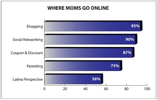Online Latina Moms Study: Tech-Savvy, Culturally Focused & the New Swing Vote