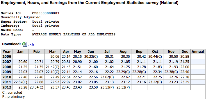 Average Earnings under Obama